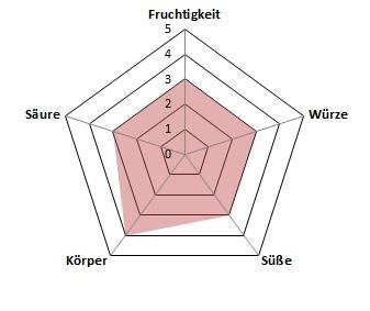 Pere-Bio-Profil
