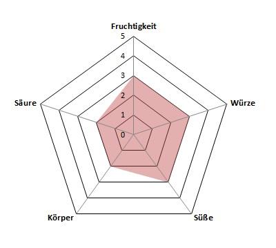 Arome-Profil