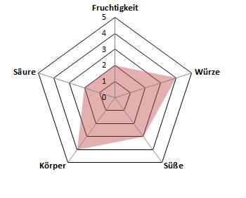 Sante-dec-Profil
