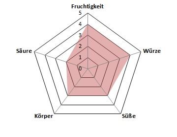 Coste-Profil