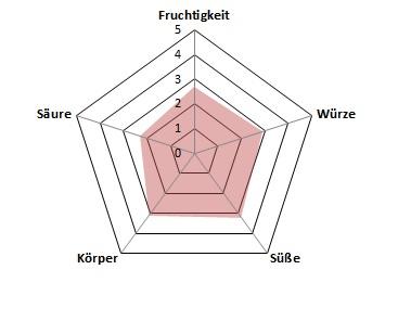 Schuemle-Profil