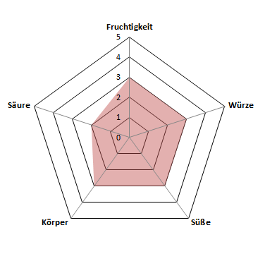 Moone-Profil