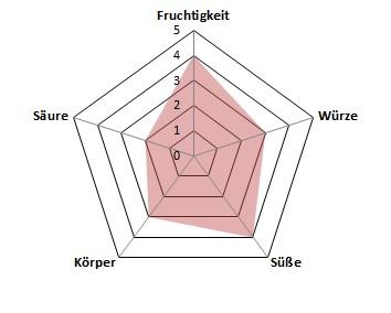 Garte-Profil
