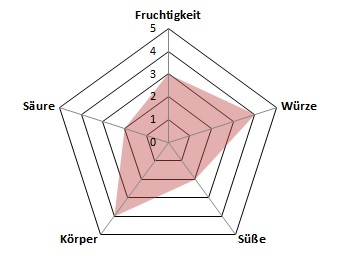 Coole-Profil