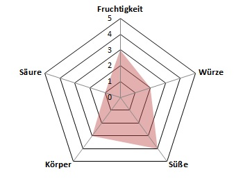 Sante-Profil